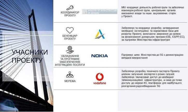 Фото В Украине на базе «Интернета вещей» будут создавать умные дороги
